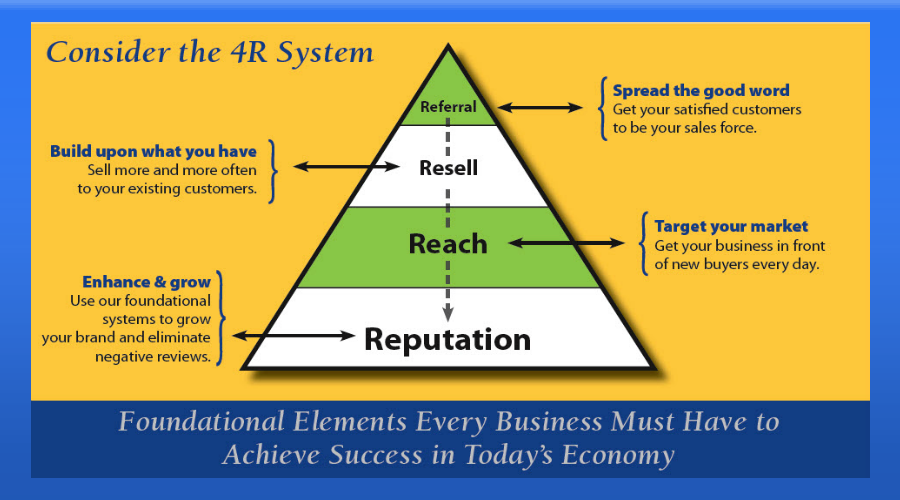 4R System for Practices